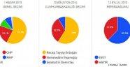 16 Nisan Referandum Mahalle, Mahalle Sonuçları